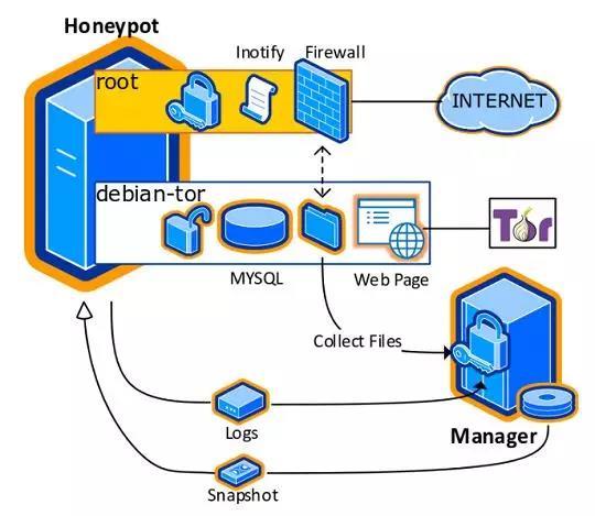 图4:蜜罐系统的体系结构